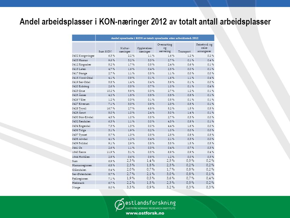 Andel sysselsatte i KON av totalt sysselsatte etter arbeidssted. 2012