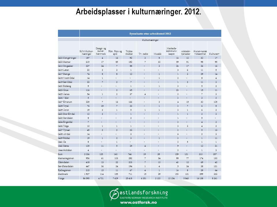 Arbeidsplasser i kulturnæringer. 2012.
