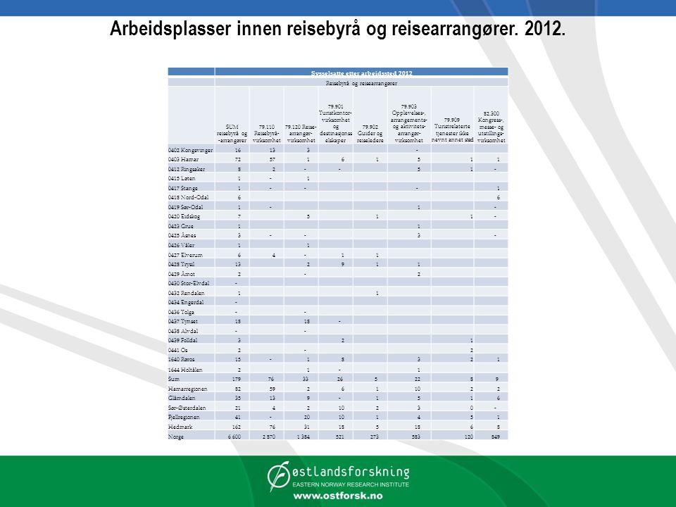 Arbeidsplasser innen reisebyrå og reisearrangører. 2012.