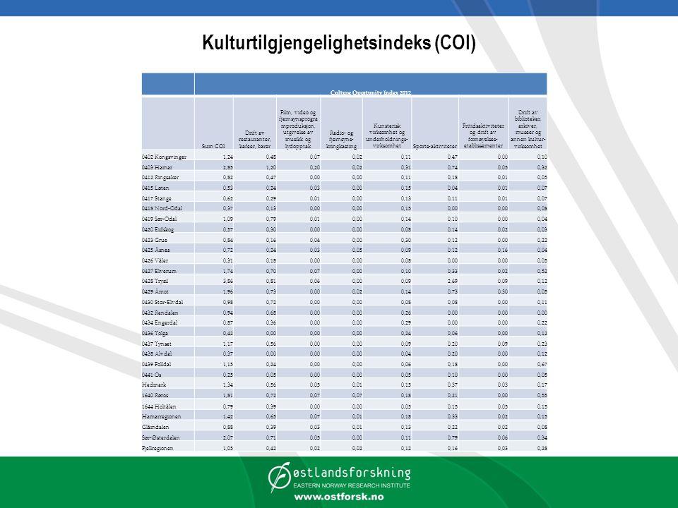 Kulturtilgjengelighetsindeks (COI)