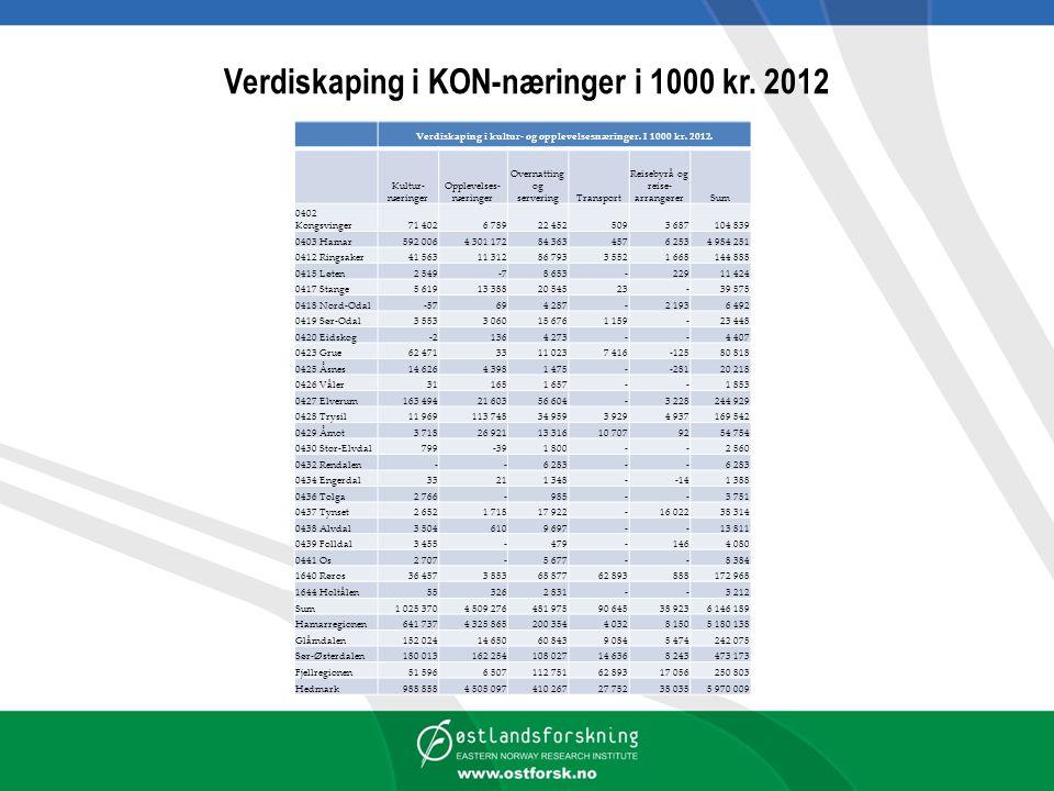 Verdiskaping i KON-næringer i 1000 kr. 2012