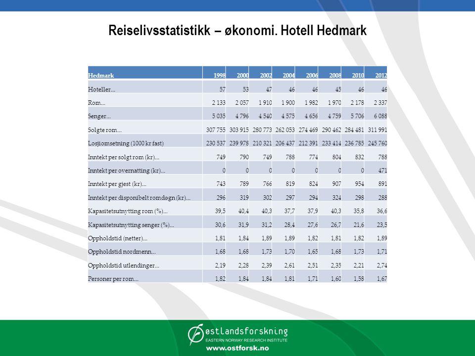 Reiselivsstatistikk – økonomi. Hotell Hedmark