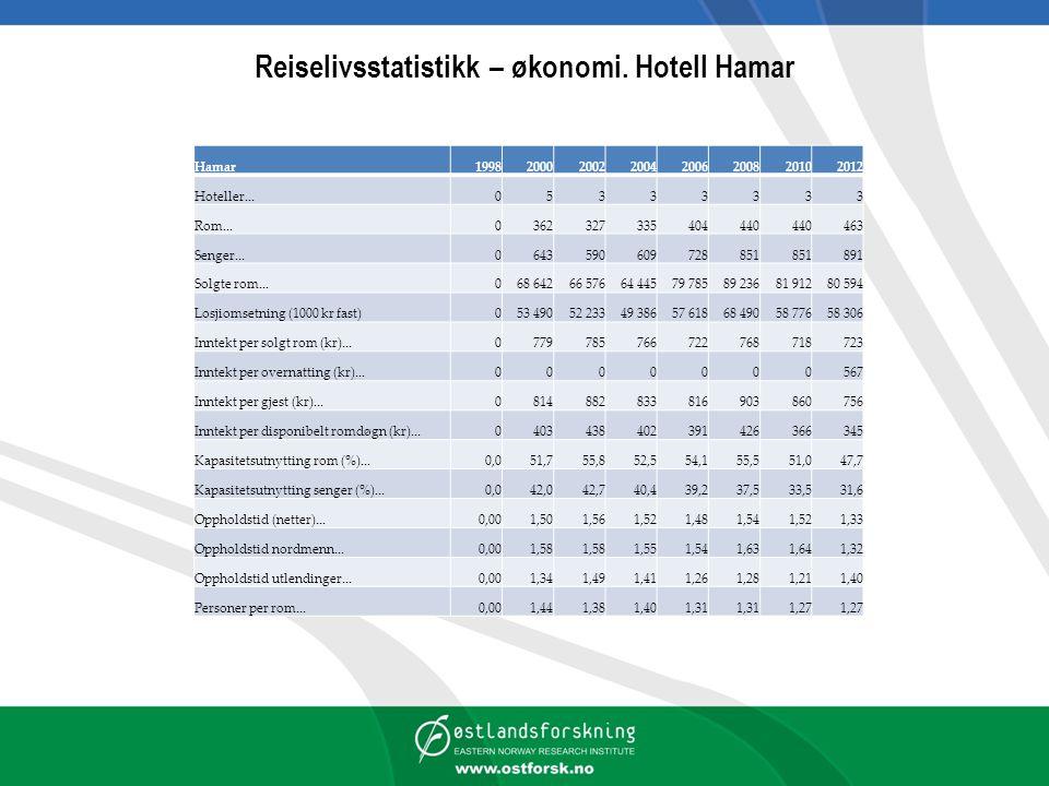 Reiselivsstatistikk – økonomi. Hotell Hamar