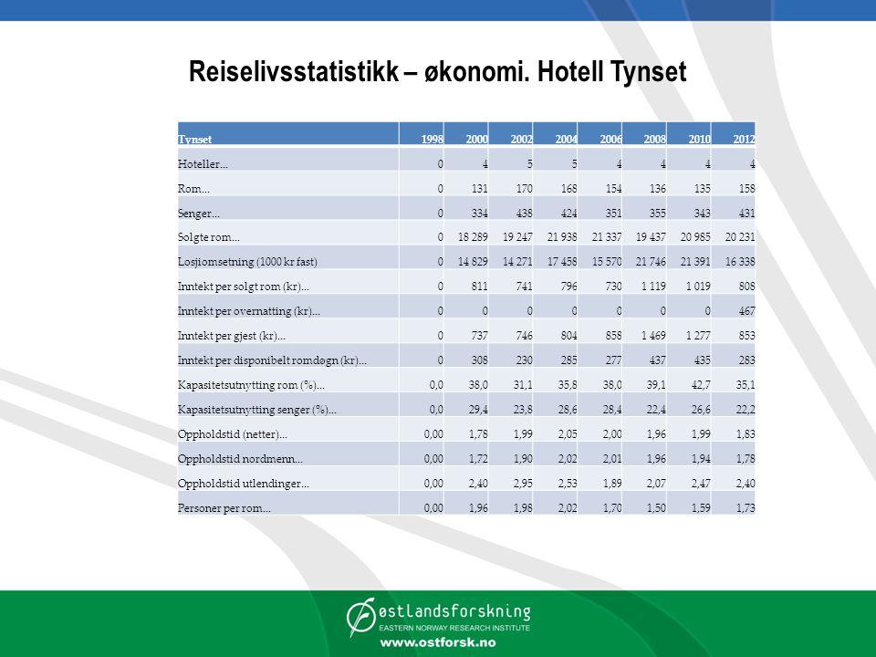 Reiselivsstatistikk – økonomi. Hotell Tynset