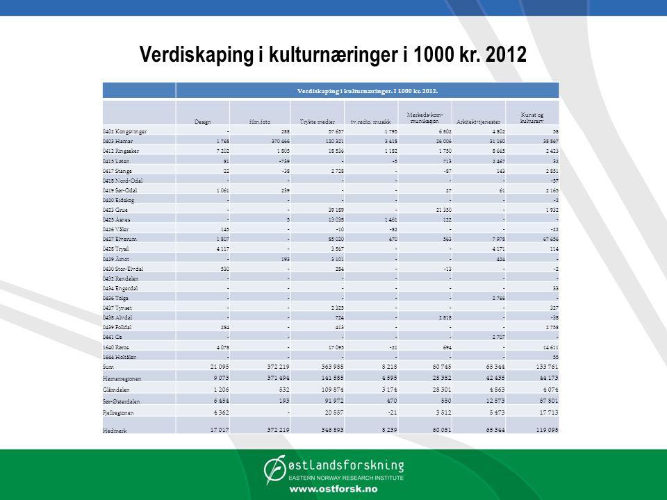 Verdiskaping i kulturnæringer i 1000 kr. 2012