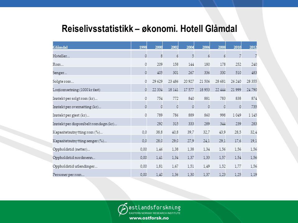 Reiselivsstatistikk – økonomi. Hotell Glåmdal