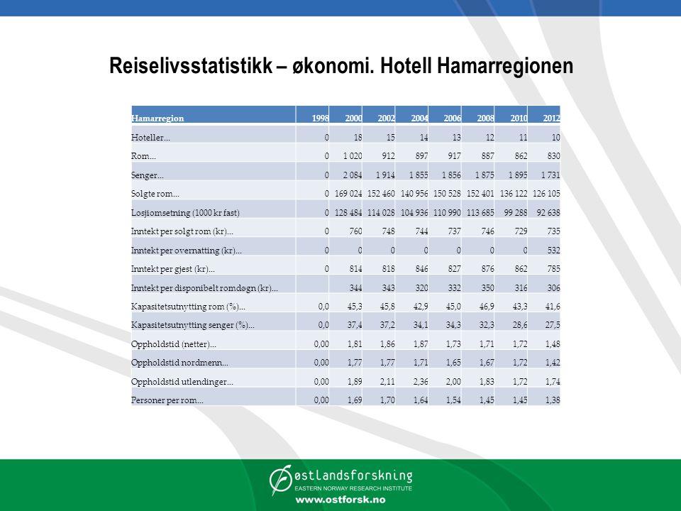Reiselivsstatistikk – økonomi. Hotell Hamarregionen