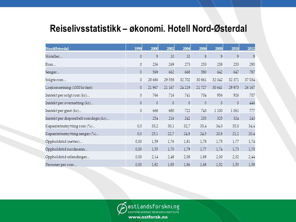 Reiselivsstatistikk – økonomi. Hotell Nord-Østerdal