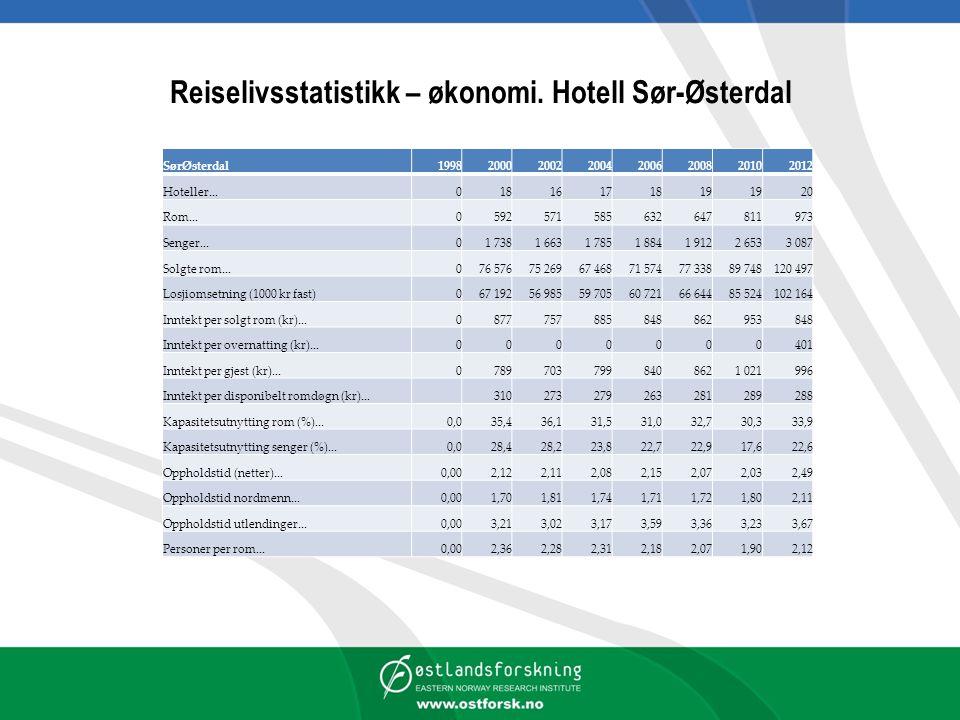 Reiselivsstatistikk – økonomi. Hotell Sør-Østerdal