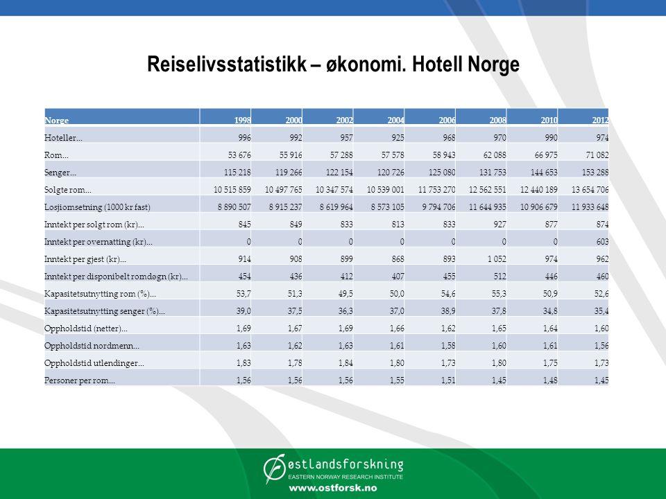 Reiselivsstatistikk – økonomi. Hotell Norge