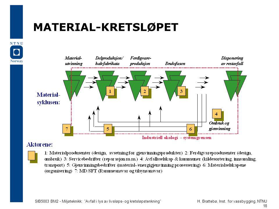 MATERIAL-KRETSLØPET