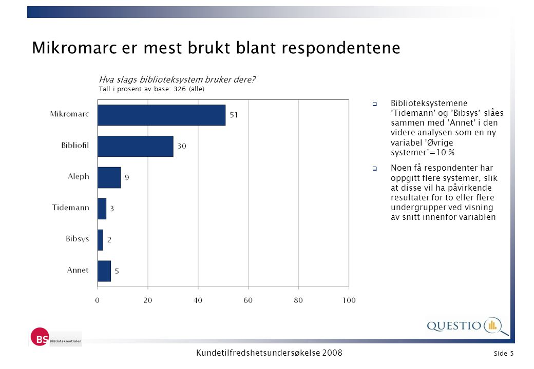 Mikromarc er mest brukt blant respondentene