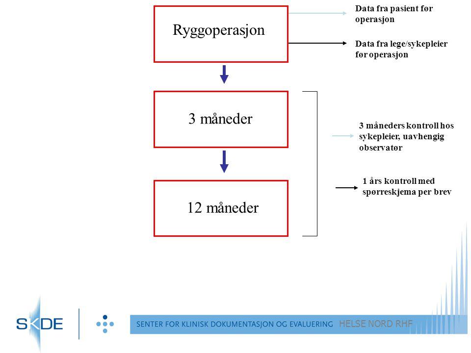 Ryggoperasjon 3 måneder 12 måneder Data fra pasient før operasjon