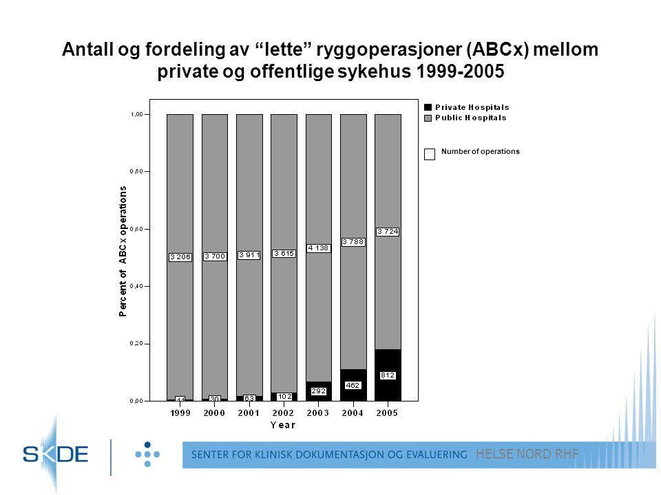 Antall og fordeling av lette ryggoperasjoner (ABCx) mellom private og offentlige sykehus 1999-2005