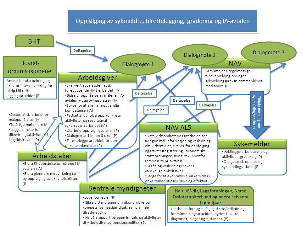 Oppfølging av sykmeldte, tilrettelegging, gradering og IA-avtalen