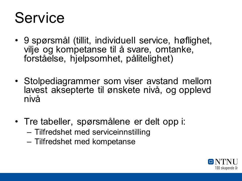 Service 9 spørsmål (tillit, individuell service, høflighet, vilje og kompetanse til å svare, omtanke, forståelse, hjelpsomhet, pålitelighet)