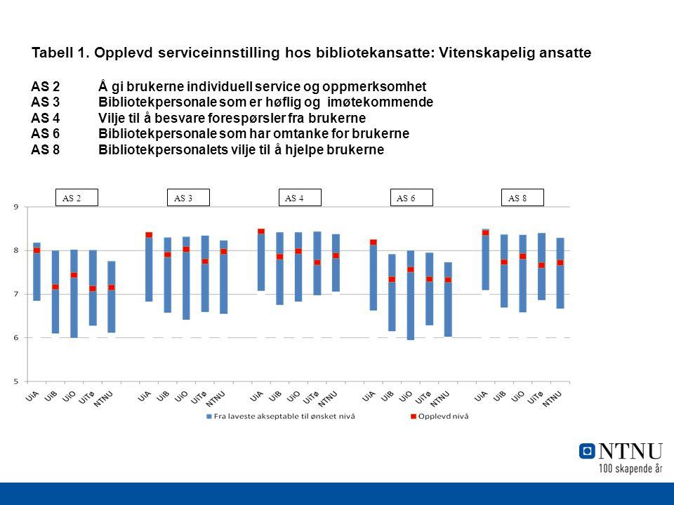 Tabell 1. Opplevd serviceinnstilling hos bibliotekansatte: Vitenskapelig ansatte