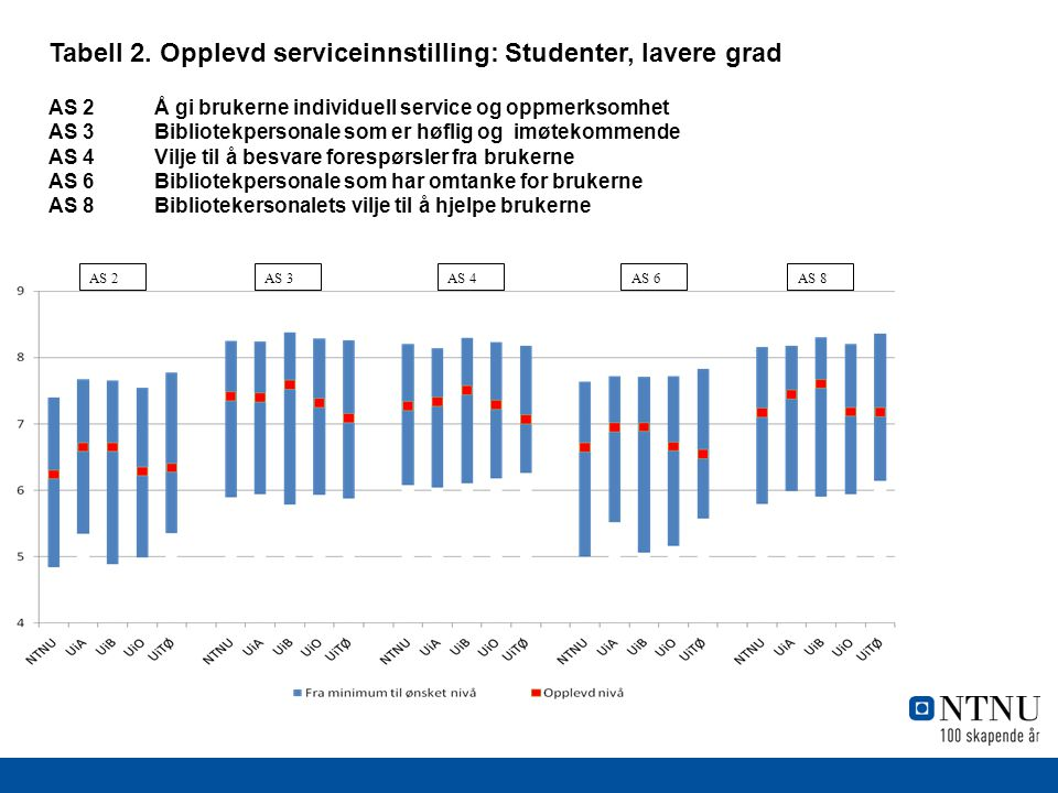 Tabell 2. Opplevd serviceinnstilling: Studenter, lavere grad