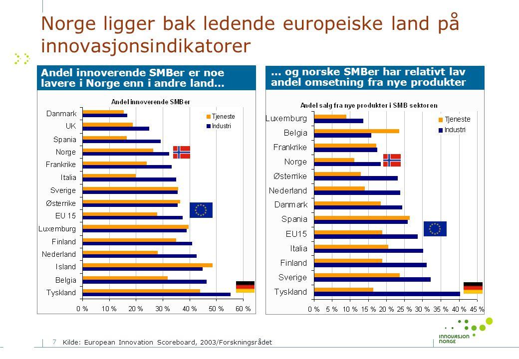 Norge ligger bak ledende europeiske land på innovasjonsindikatorer