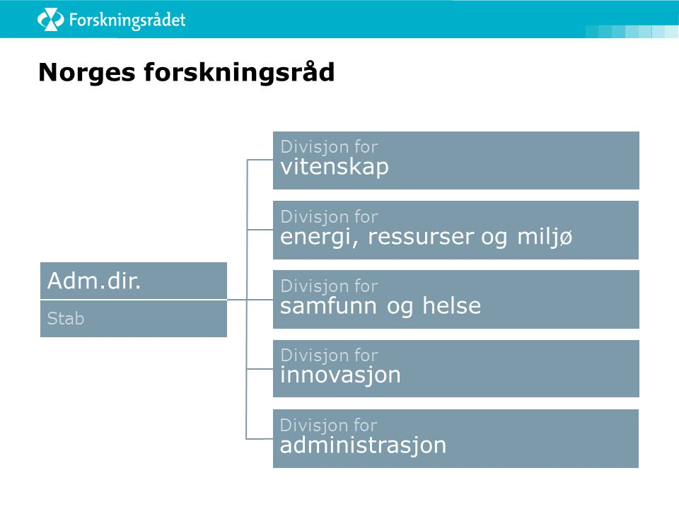 Norges forskningsråd Adm.dir. Divisjon for vitenskap