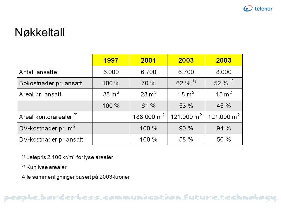 Nøkkeltall 1) Leiepris 2.100 kr/m2 for lyse arealer