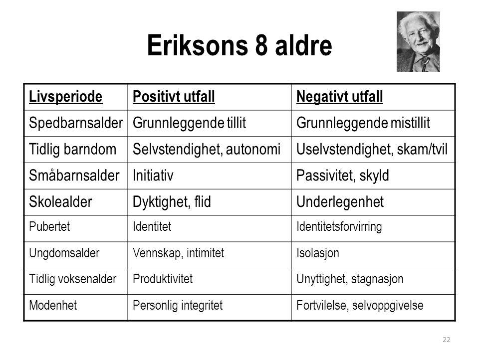Eriksons 8 aldre Livsperiode Positivt utfall Negativt utfall