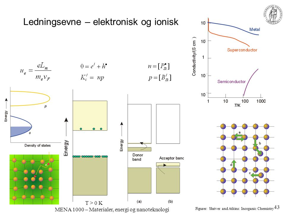 Ledningsevne – elektronisk og ionisk