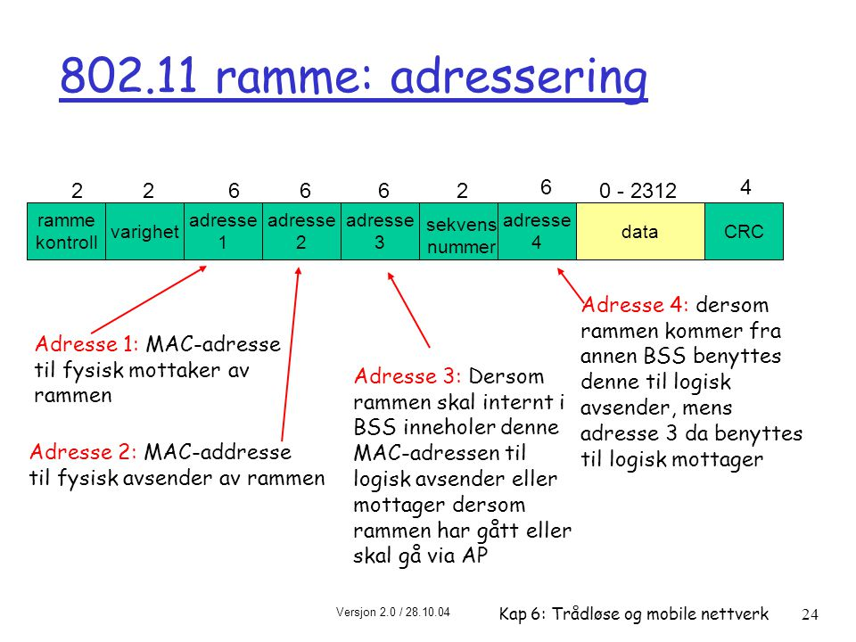 802.11 ramme: adressering ramme. kontroll. varighet. adresse. 1. 2. 4. 3. data. CRC. 6. 0 - 2312.