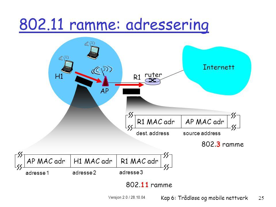 802.11 ramme: adressering Internett ruter H1 R1 AP