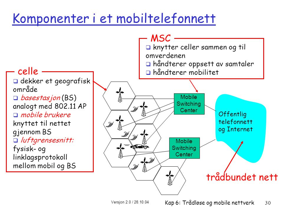 Komponenter i et mobiltelefonnett