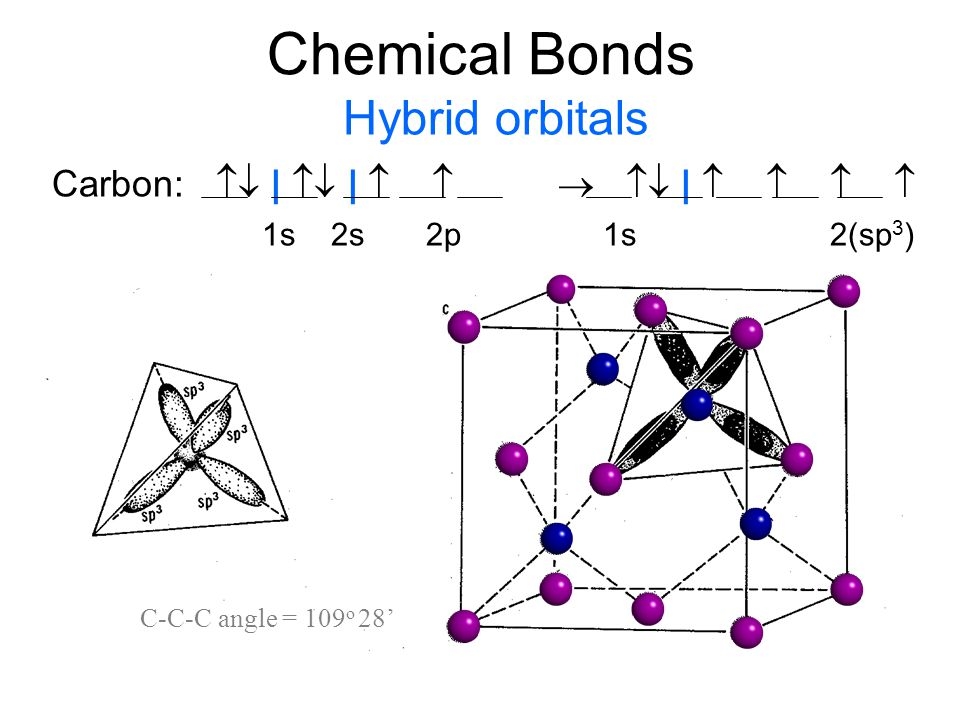 Chemical Bonds Hybrid orbitals Carbon:  |  |     |    