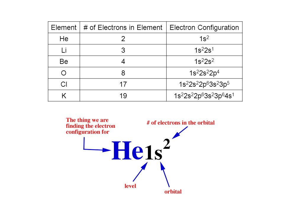 # of Electrons in Element Electron Configuration He 2 1s2 Li 3 1s22s1