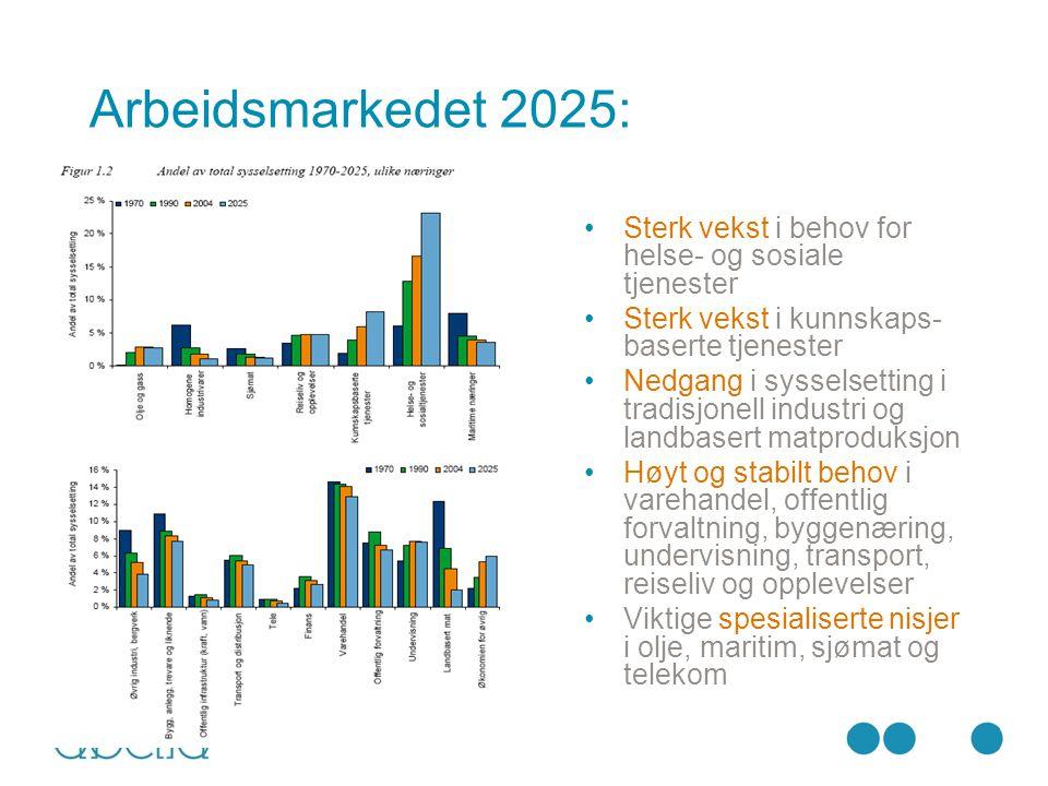 Arbeidsmarkedet 2025: Sterk vekst i behov for helse- og sosiale tjenester. Sterk vekst i kunnskaps-baserte tjenester.