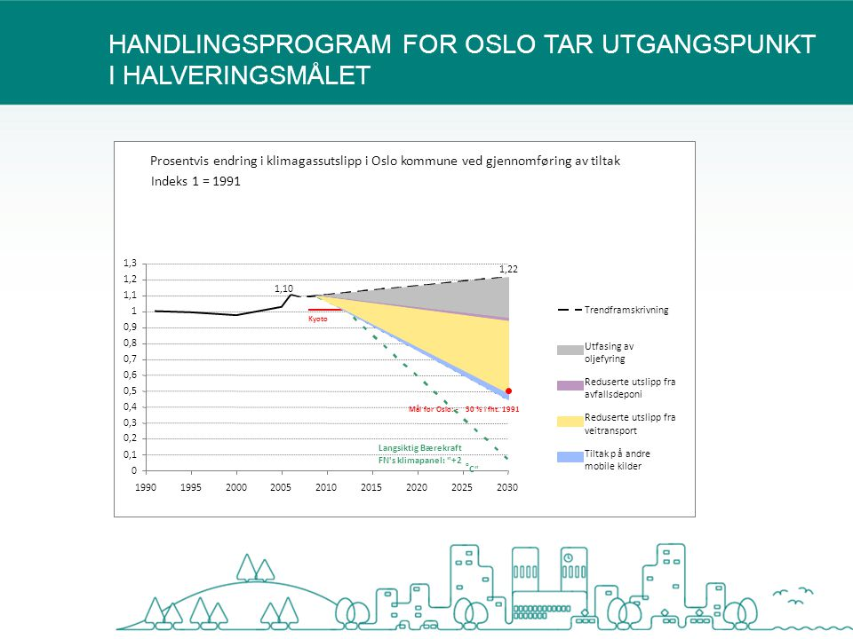 HANDLINGSPROGRAM FOR OSLO TAR UTGANGSPUNKT I HALVERINGSMÅLET