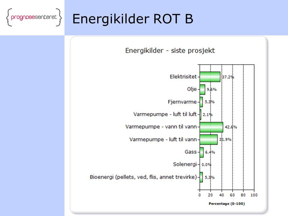 Energikilder ROT B