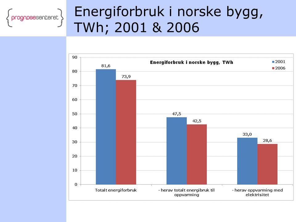 Energiforbruk i norske bygg, TWh; 2001 & 2006