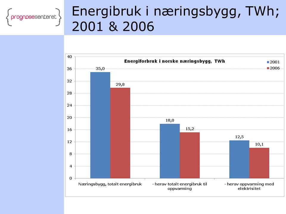 Energibruk i næringsbygg, TWh; 2001 & 2006