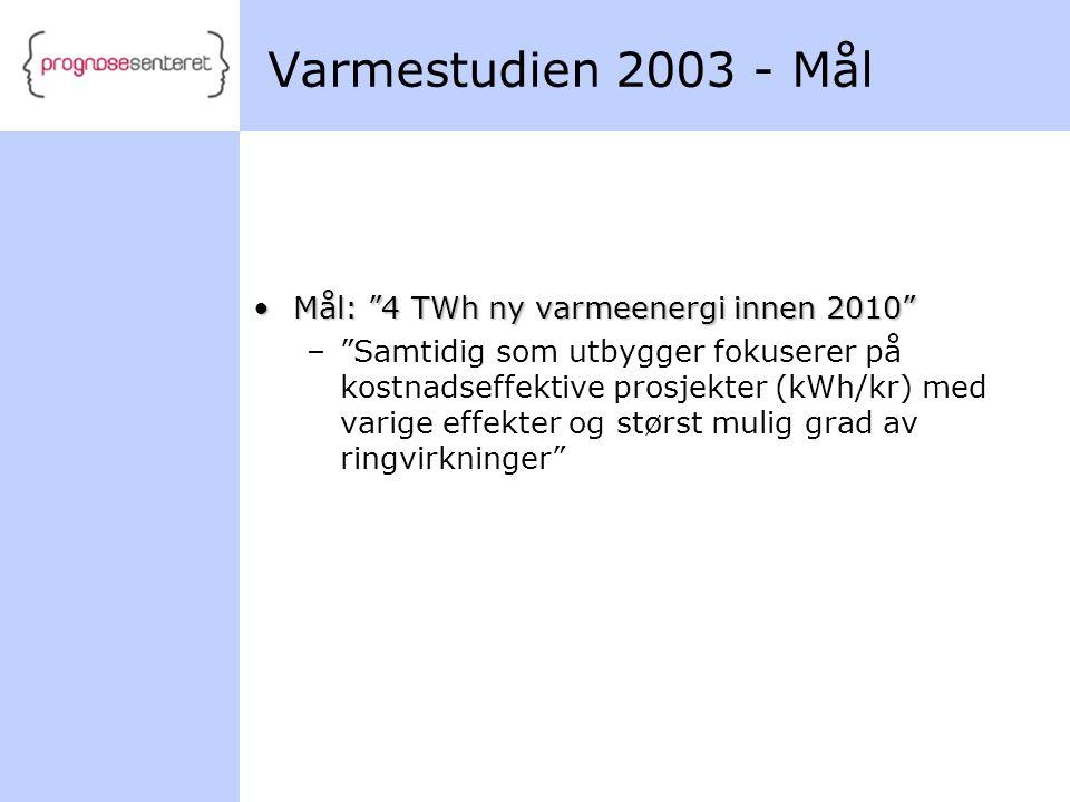 Varmestudien 2003 - Mål Mål: 4 TWh ny varmeenergi innen 2010