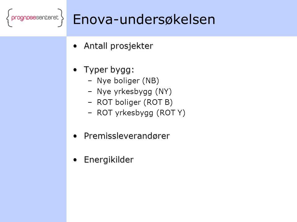Enova-undersøkelsen Antall prosjekter Typer bygg: Premissleverandører