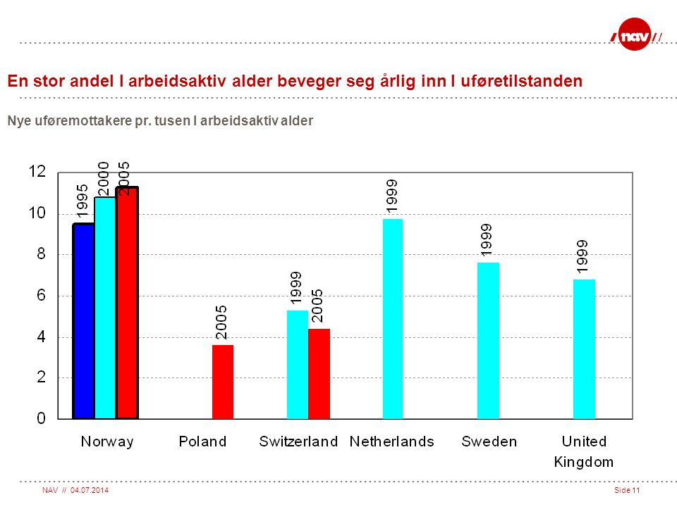 En stor andel I arbeidsaktiv alder beveger seg årlig inn I uføretilstanden Nye uføremottakere pr. tusen I arbeidsaktiv alder