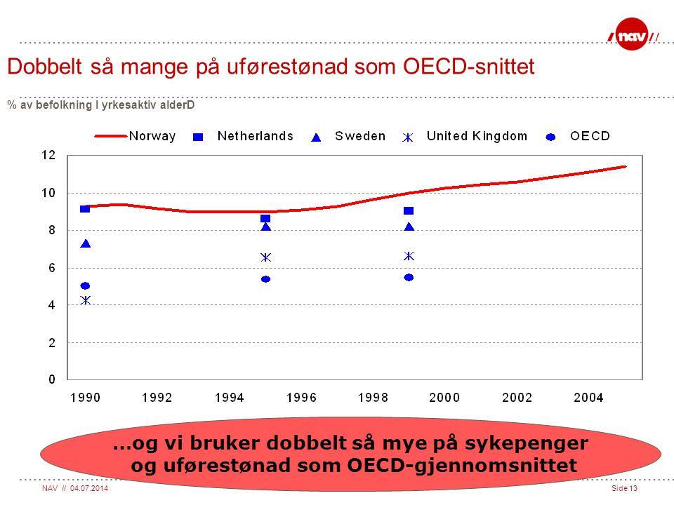 Dobbelt så mange på uførestønad som OECD-snittet % av befolkning I yrkesaktiv alderD