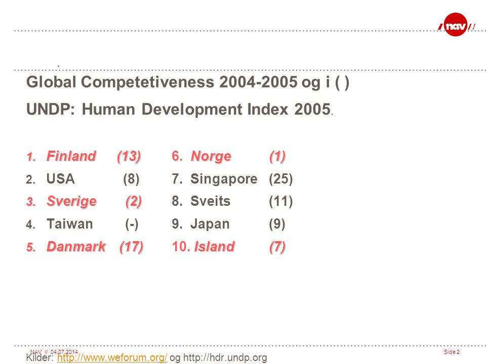 Global Competetiveness 2004-2005 og i ( )