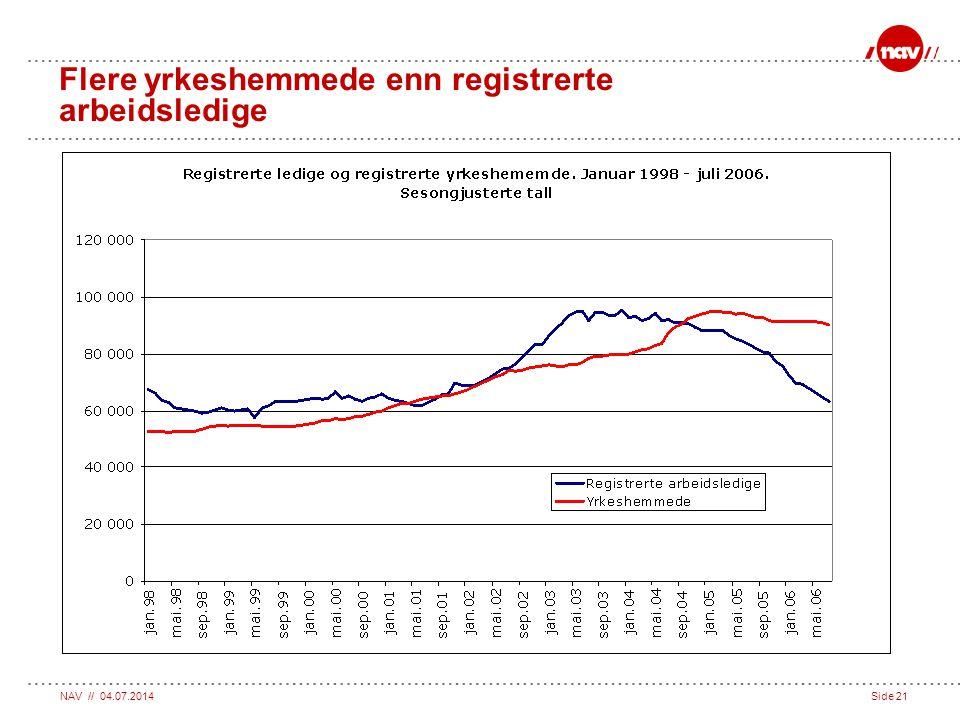 Flere yrkeshemmede enn registrerte arbeidsledige