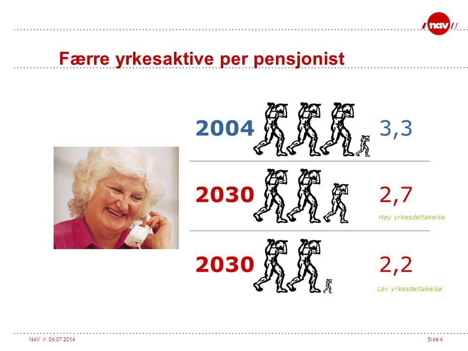Færre yrkesaktive per pensjonist