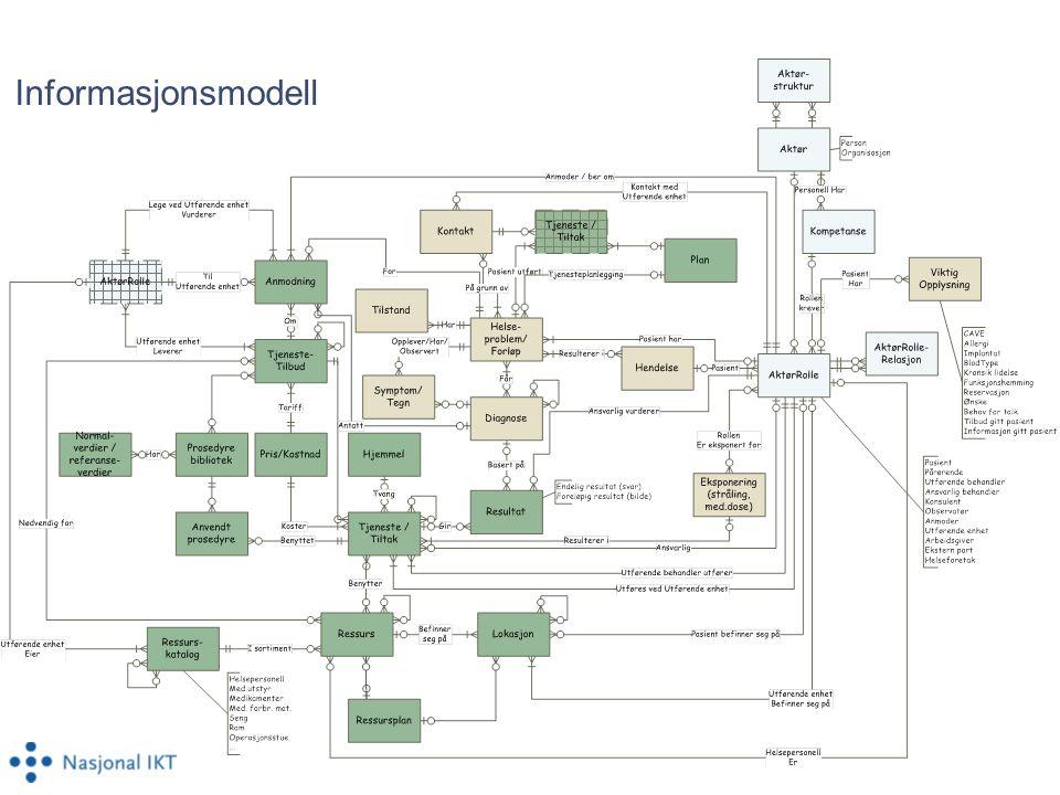 Informasjonsmodell