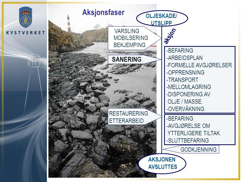 Aksjonsfaser aksjon SANERING OLJESKADE/ UTSLIPP VARSLING MOBILSERING