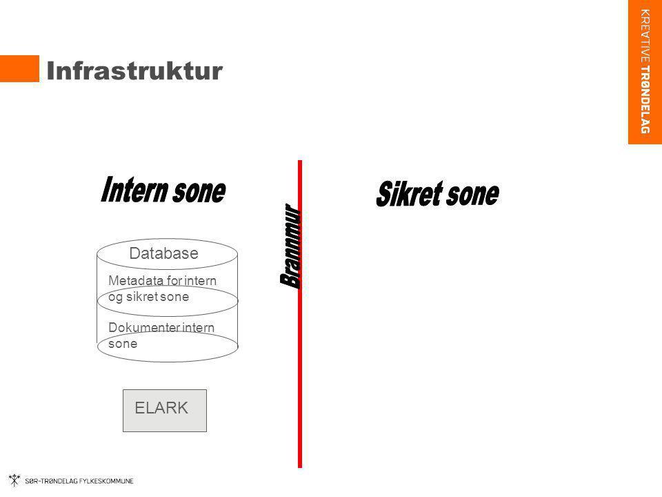 Infrastruktur Intern sone Sikret sone Database ELARK Brannmur
