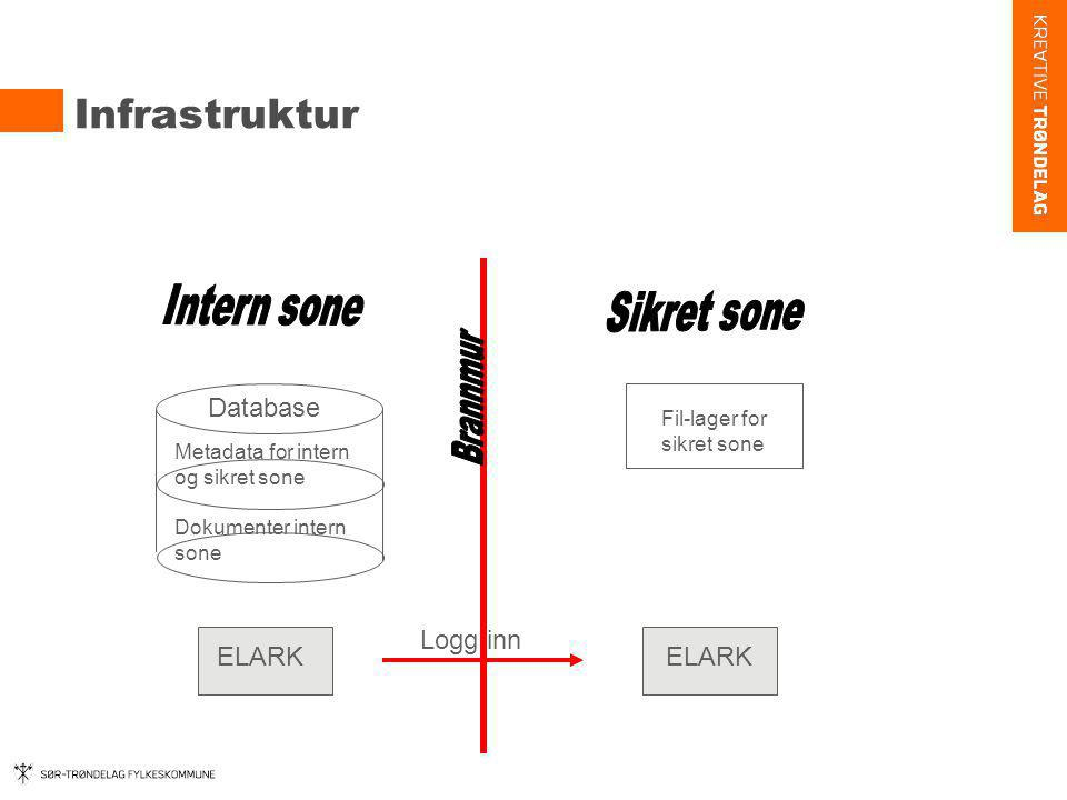 Infrastruktur Intern sone Sikret sone Database Logg inn ELARK ELARK