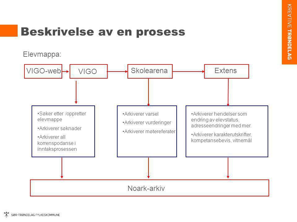 Beskrivelse av en prosess