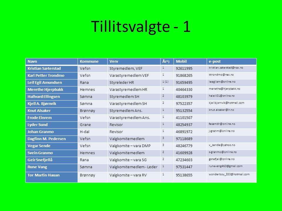 Tillitsvalgte - 1 Navn Kommune Verv År*) Mobil e-post